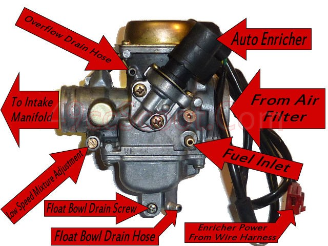 150carb1  Cc Scooter Carburetor Diagram on vacuum hose, gas line, gy6 engine wiring harness, wiring harness, ignition switch wiring,